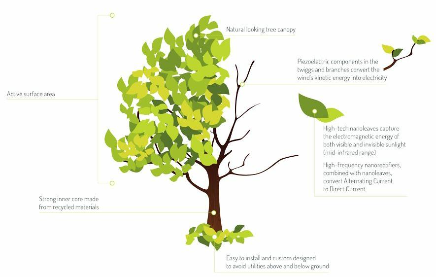 Diagram of how an energy tree will function. (Graphic courtesy Solar Botanic)