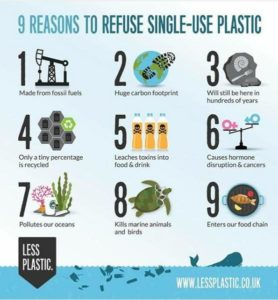 This poster gives reasons for refusing single use plastics. It was created by Less Plastic, a beach-loving, family-run organization based in South Devon, UK. Posted for media use