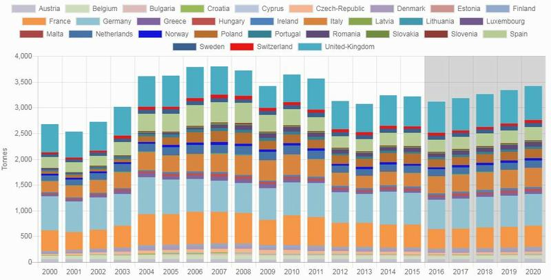 The Urban Mining chart of tungsten alloys placed on the market per country in tonnes for all collection categories is an example of the multitude of charts offered by the ProSUM consortium. 2018 (Image courtesy ProSUM) Posted for public use
