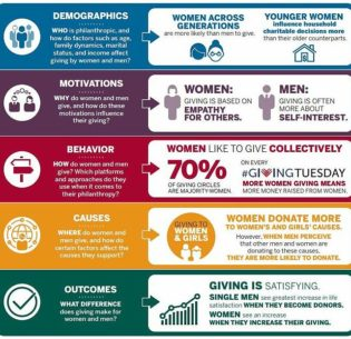 Graphic showing the different ways of charitable giving by women and by men created by The Women's Philanthropy Institute, 2019. Posted for media use.